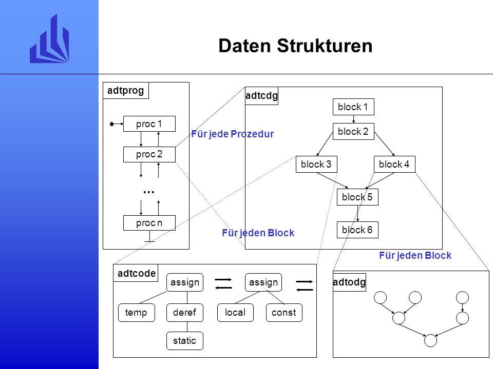Verzeichnisstruktur backend/ tilburg/ Baumzerteiler Generator BURG BURG Präprozessor Skripten für Generierung von Baumgrammatik Generator für Beschrei