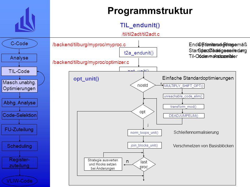 /backend/tilburg/myproc/cmdline.c Programmstruktur myproc_rcc -optionen parse cmd_line Suffix begin unit ? readcode() do_stmt() TIL_beginprocedure() T