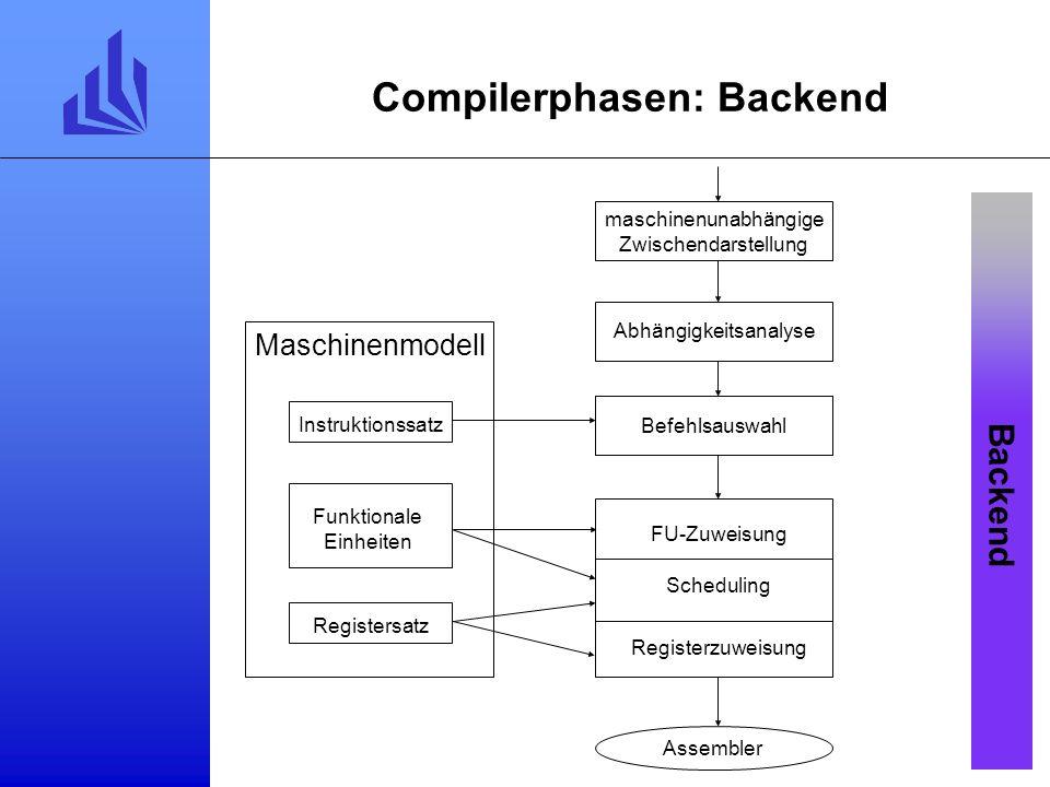 Compilerphasen: Backend Backend maschinenunabhängige Zwischendarstellung Assembler Befehlsauswahl Abhängigkeitsanalyse Funktionale Einheiten Registersatz Maschinenmodell Instruktionssatz Scheduling FU-Zuweisung Registerzuweisung
