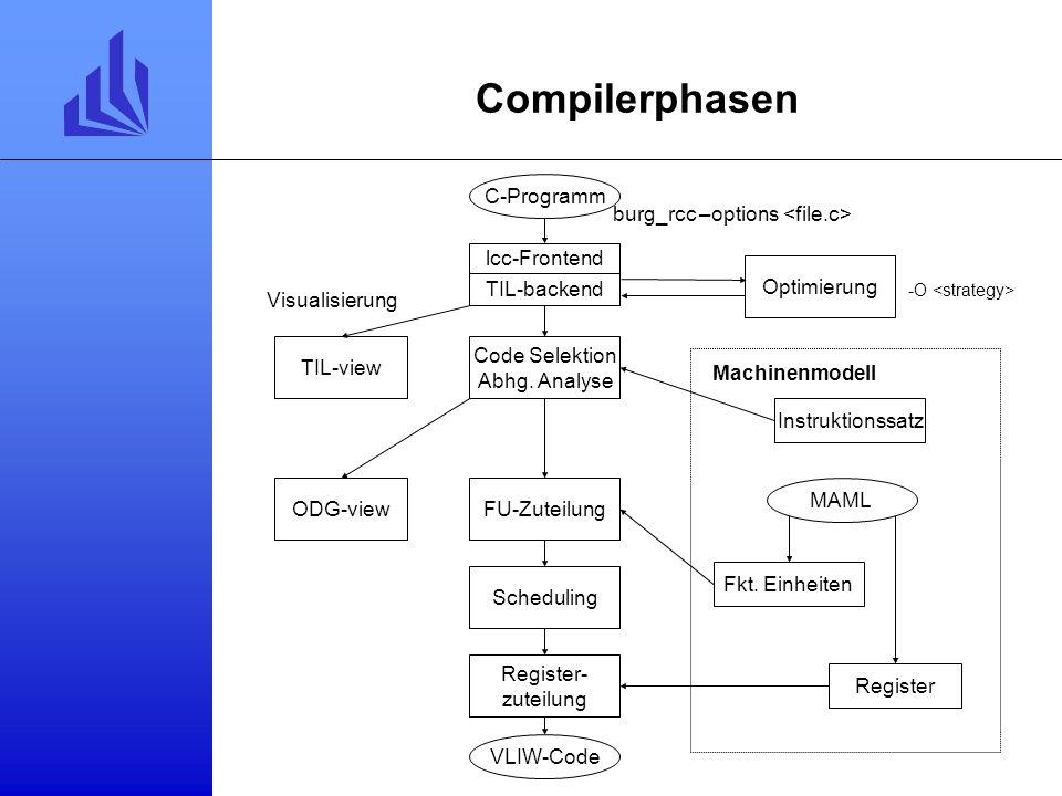 Compilerphasen: Backend Backend maschinenunabhängige Zwischendarstellung Assembler Befehlsauswahl Abhängigkeitsanalyse Funktionale Einheiten Registers