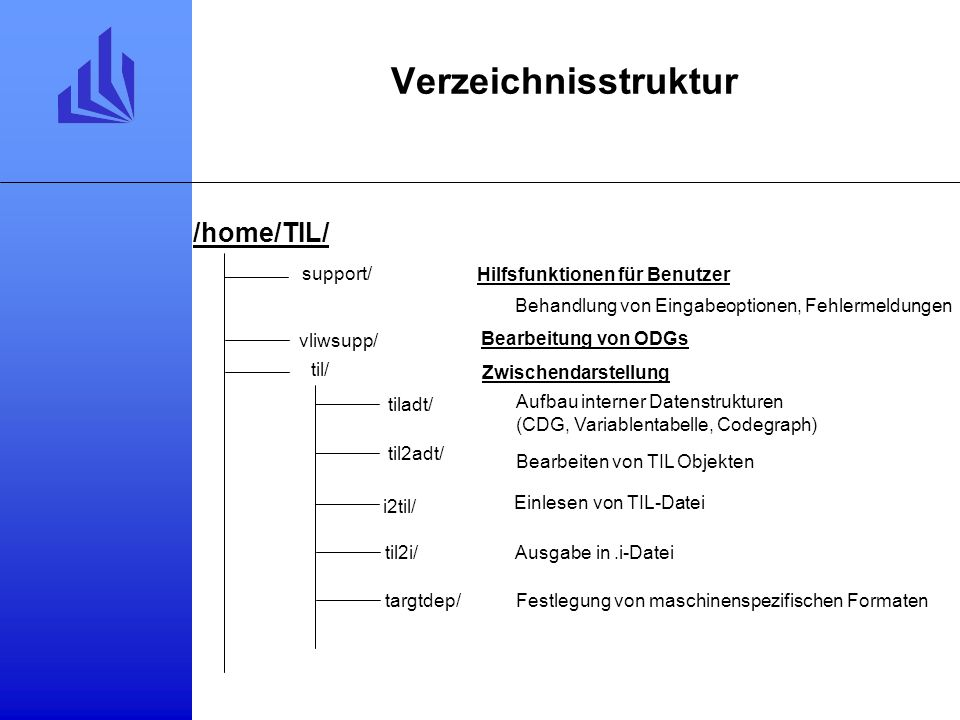 Verzeichnisstruktur Hilfsfunktionen für Benutzer Zwischendarstellung tiladt/ Aufbau interner Datenstrukturen (CDG, Variablentabelle, Codegraph) Behandlung von Eingabeoptionen, Fehlermeldungen i2til/ Einlesen von TIL-Datei til2adt/ Bearbeiten von TIL Objekten Ausgabe in.i-Datei targtdep/Festlegung von maschinenspezifischen Formaten Bearbeitung von ODGs support/ til/ til2i/ vliwsupp/ /home/TIL/
