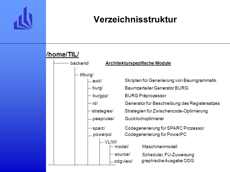 Verzeichnisstruktur backend/ tilburg/ Baumzerteiler Generator BURG BURG Präprozessor Skripten für Generierung von Baumgrammatik Generator für Beschreibung des Registersatzes Strategien für Zwischencode-Optimierung Gucklochoptimierer Architekturspezifische Module Codegenerierung für SPARC Prozessor Codegenerierung für PowerPC awk/ burg/ burgpp/ rd/ strategies/ peeprules/ sparc/ powerpc/ VLIW/ model/ Maschinenmodell source/ Scheduler, FU-Zuweisung odgview/ graphische Ausgabe ODG /home/TIL/
