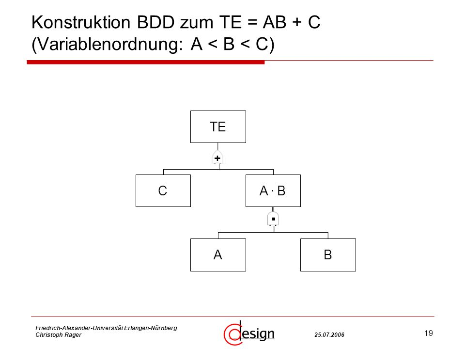 19 Friedrich-Alexander-Universität Erlangen-Nürnberg Christoph Rager25.07.2006 Konstruktion BDD zum TE = AB + C (Variablenordnung: A < B < C) TE CA.