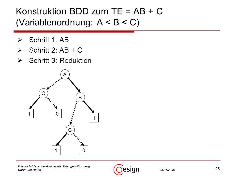 25 Friedrich-Alexander-Universität Erlangen-Nürnberg Christoph Rager25.07.2006 Konstruktion BDD zum TE = AB + C (Variablenordnung: A < B < C) Schritt 1: AB Schritt 2: AB + C Schritt 3: Reduktion A B 1 C 10 C 10