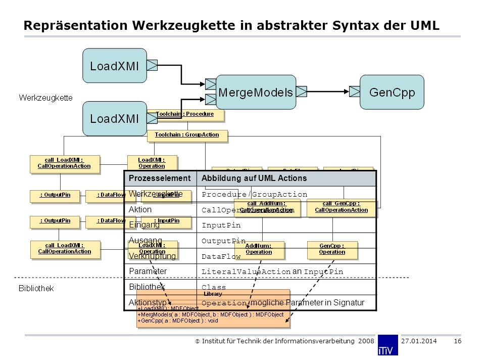 Institut für Technik der Informationsverarbeitung 2008 27.01.2014 16 Repräsentation Werkzeugkette in abstrakter Syntax der UML ProzesselementAbbildung auf UML Actions Werkzeugkette Procedure / GroupAction Aktion CallOperationAction Eingang InputPin Ausgang OutputPin Verknüpfung DataFlow Parameter LiteralValueAction an InputPin Bibliothek Class Aktionstyp Operation, mögliche Parameter in Signatur