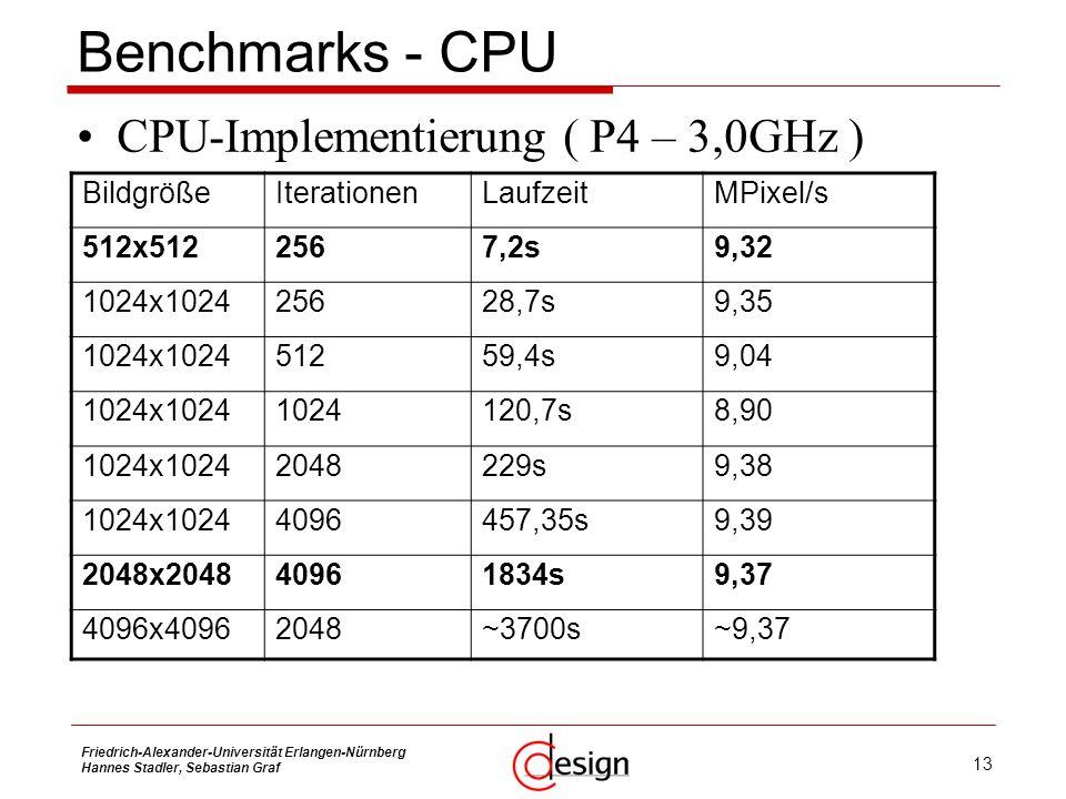 13 Friedrich-Alexander-Universität Erlangen-Nürnberg Hannes Stadler, Sebastian Graf Benchmarks - CPU CPU-Implementierung ( P4 – 3,0GHz ) BildgrößeIter