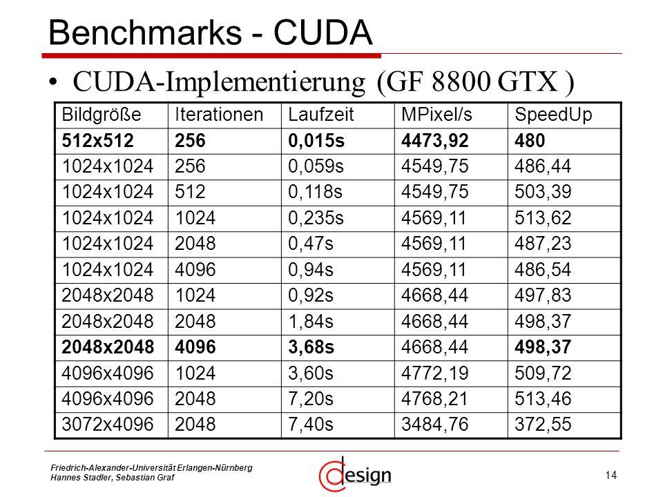 14 Friedrich-Alexander-Universität Erlangen-Nürnberg Hannes Stadler, Sebastian Graf Benchmarks - CUDA CUDA-Implementierung (GF 8800 GTX ) BildgrößeIte