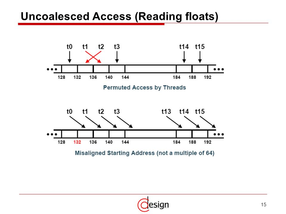15 Uncoalesced Access (Reading floats)