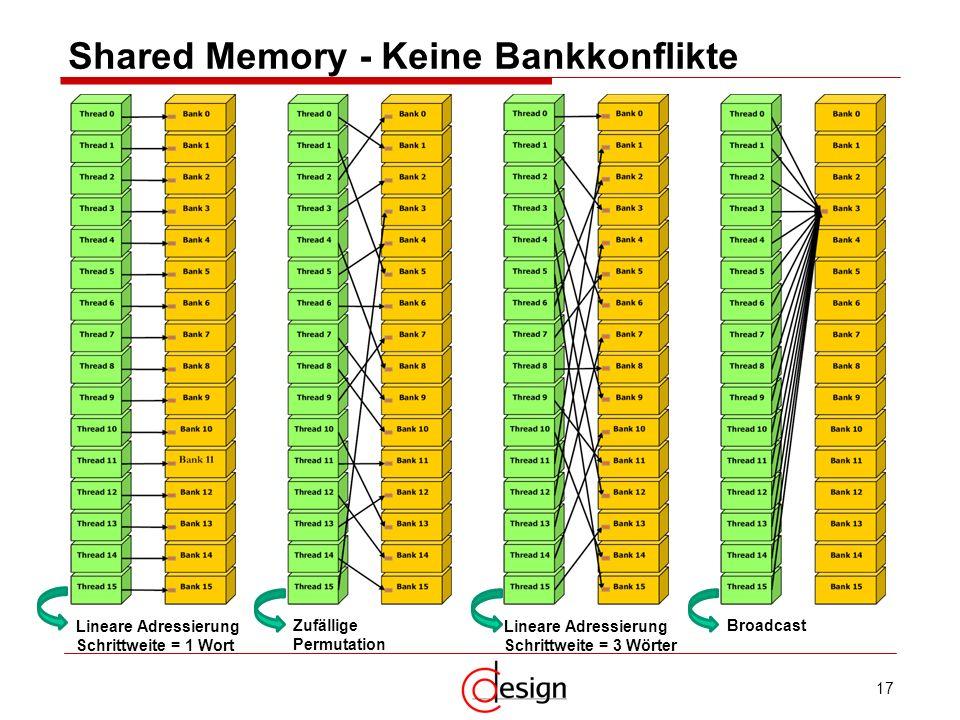 17 Shared Memory - Keine Bankkonflikte Lineare Adressierung Schrittweite = 1 Wort Zufällige Permutation Lineare Adressierung Schrittweite = 3 Wörter B