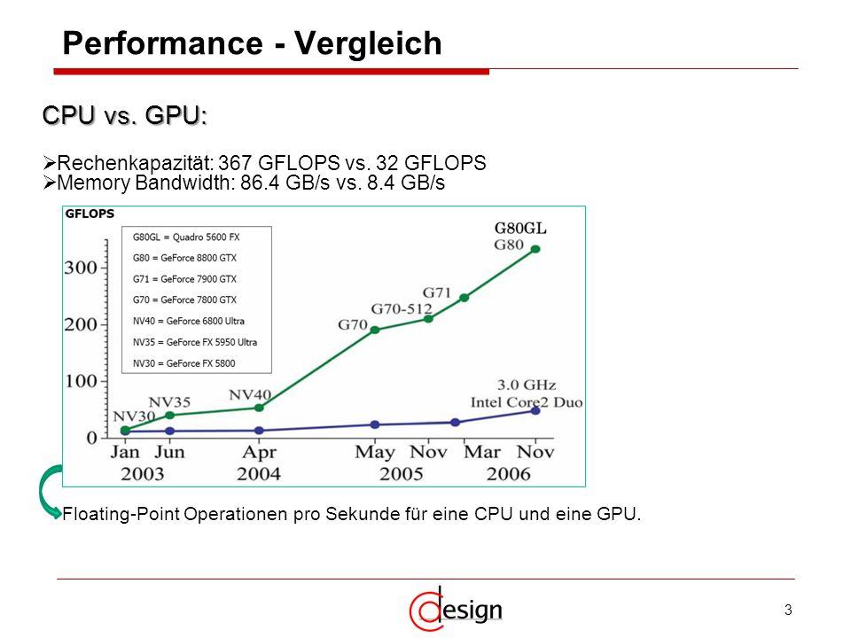 3 Performance - Vergleich Floating-Point Operationen pro Sekunde für eine CPU und eine GPU. CPU vs. GPU: Rechenkapazität: 367 GFLOPS vs. 32 GFLOPS Mem