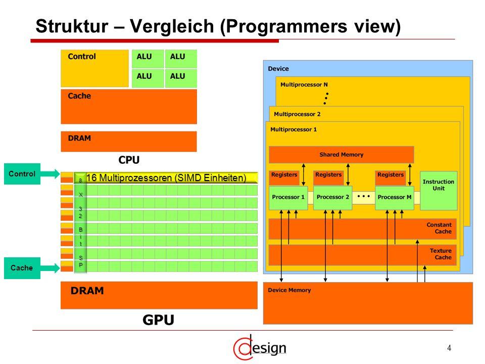 4 Control Cache 16 Multiprozessoren (SIMD Einheiten) Struktur – Vergleich (Programmers view)