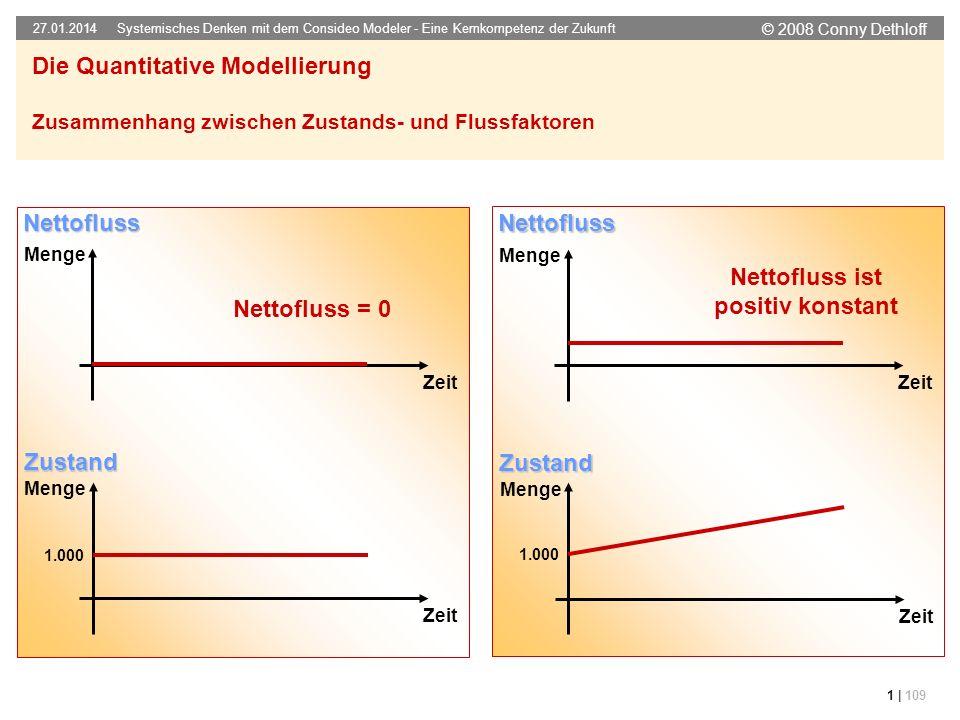 © 2008 Conny Dethloff Systemisches Denken mit dem Consideo Modeler - Eine Kernkompetenz der Zukunft 27.01.2014 1 | 109 Die Quantitative Modellierung Z