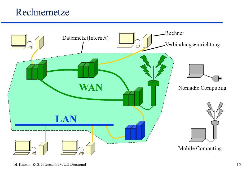 H. Krumm, RvS, Informatik IV, Uni Dortmund 12 Rechnernetze WAN LAN Rechner Verbindungseinrichtung Datennetz (Internet) Mobile Computing Nomadic Comput