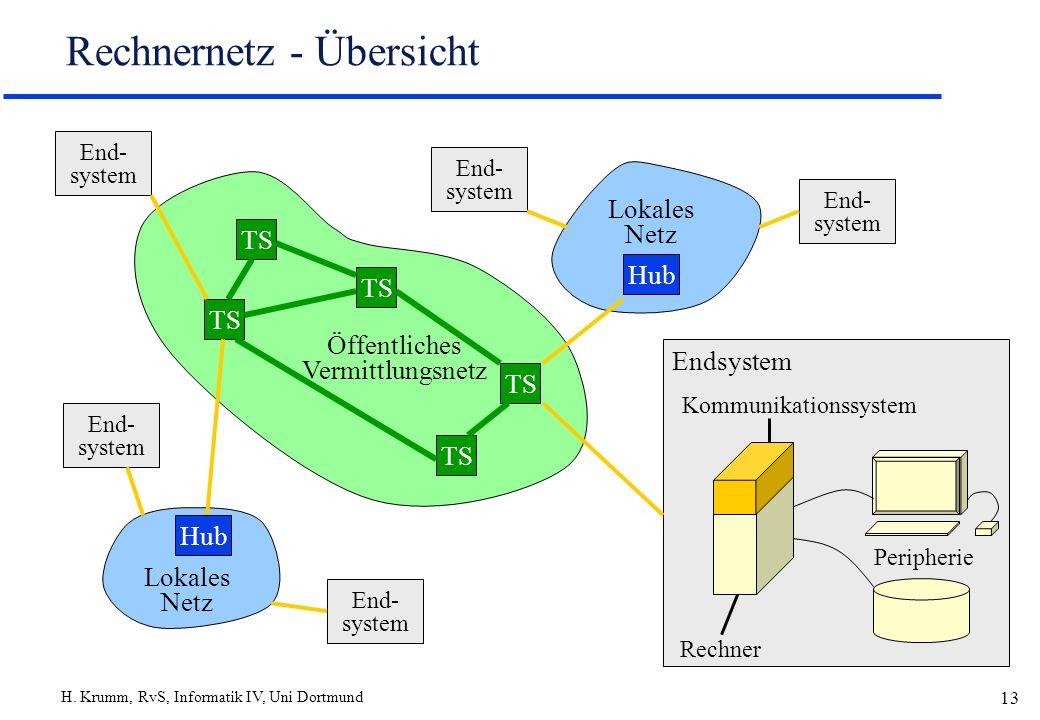 H. Krumm, RvS, Informatik IV, Uni Dortmund 13 Rechnernetz - Übersicht Rechner Peripherie Kommunikationssystem Endsystem End- system Lokales Netz Hub E
