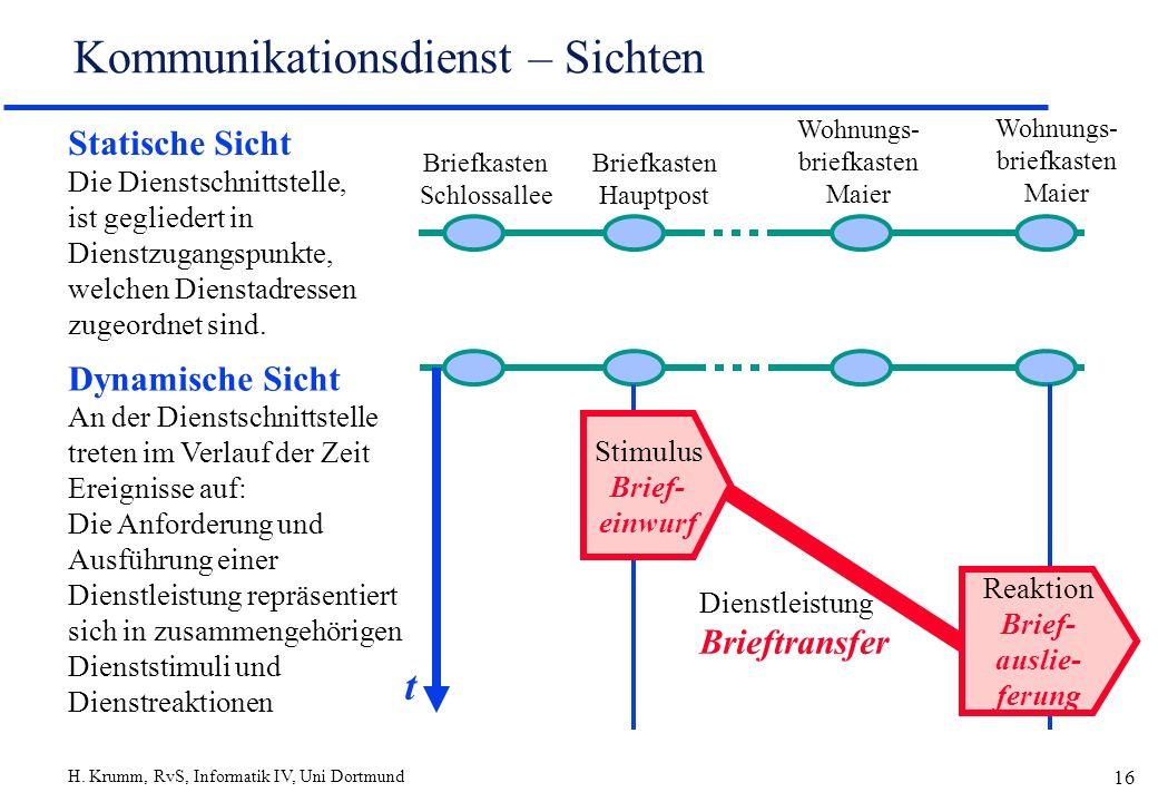 H. Krumm, RvS, Informatik IV, Uni Dortmund 16 Kommunikationsdienst – Sichten Statische Sicht Die Dienstschnittstelle, ist gegliedert in Dienstzugangsp