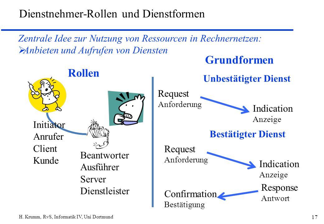 H. Krumm, RvS, Informatik IV, Uni Dortmund 17 Dienstnehmer-Rollen und Dienstformen Zentrale Idee zur Nutzung von Ressourcen in Rechnernetzen: Anbieten