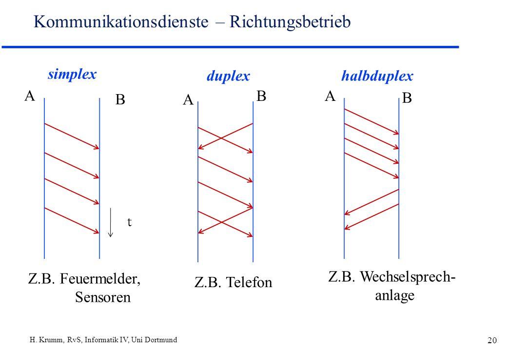 H. Krumm, RvS, Informatik IV, Uni Dortmund 20 Kommunikationsdienste – Richtungsbetrieb simplex A B Z.B. Feuermelder, Sensoren duplex A B Z.B. Telefon