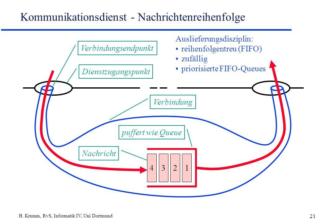 H. Krumm, RvS, Informatik IV, Uni Dortmund 21 Kommunikationsdienst - Nachrichtenreihenfolge Auslieferungsdisziplin: reihenfolgentreu (FIFO) zufällig p