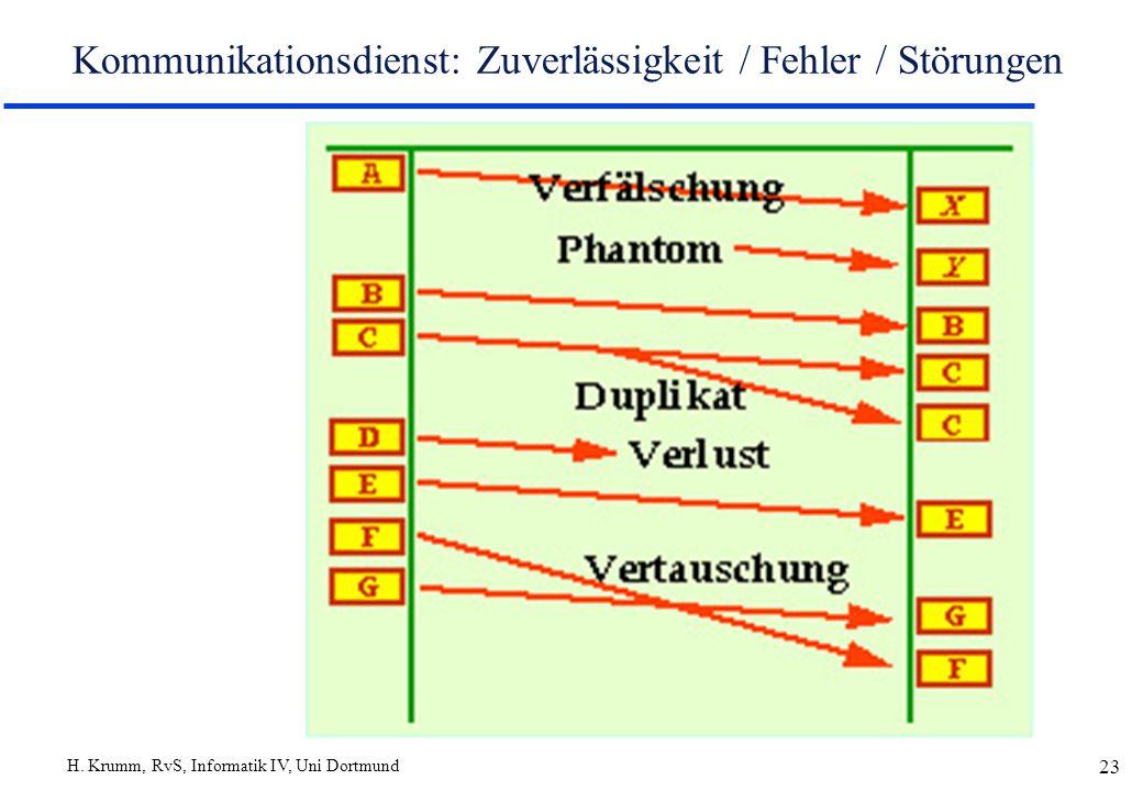 H. Krumm, RvS, Informatik IV, Uni Dortmund 23 Kommunikationsdienst: Zuverlässigkeit / Fehler / Störungen