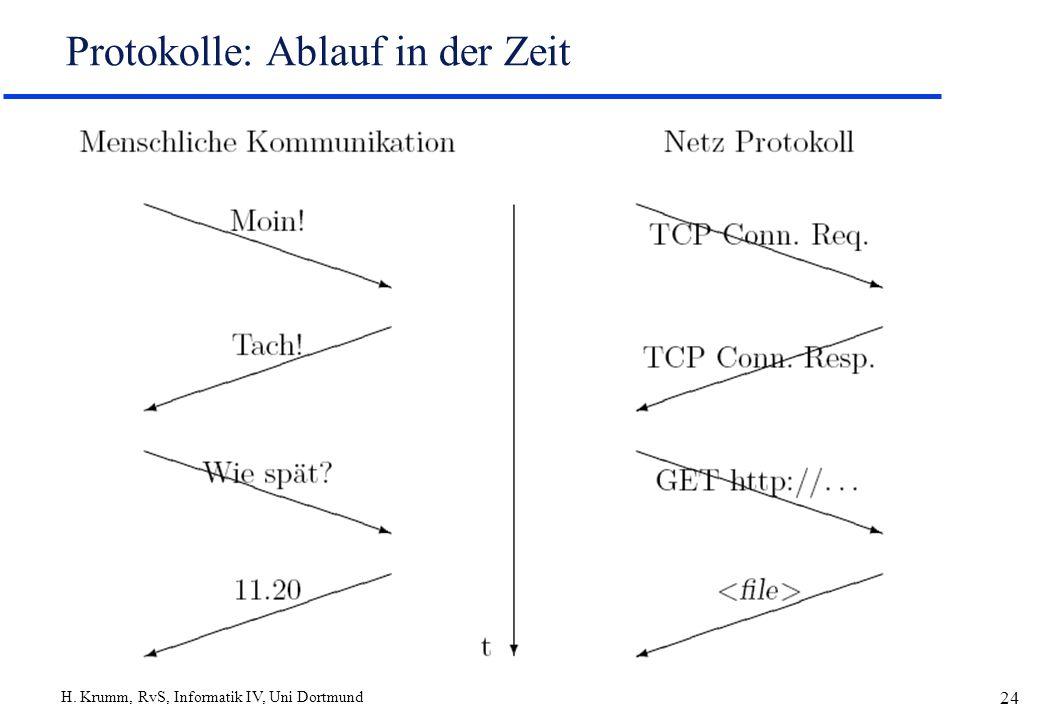 H. Krumm, RvS, Informatik IV, Uni Dortmund 24 Protokolle: Ablauf in der Zeit
