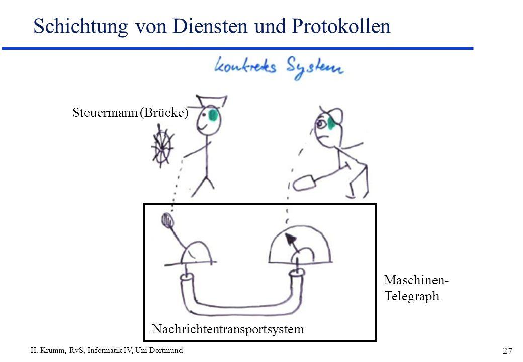 H. Krumm, RvS, Informatik IV, Uni Dortmund 27 Schichtung von Diensten und Protokollen Nachrichtentransportsystem Steuermann (Brücke) Maschinen- Telegr
