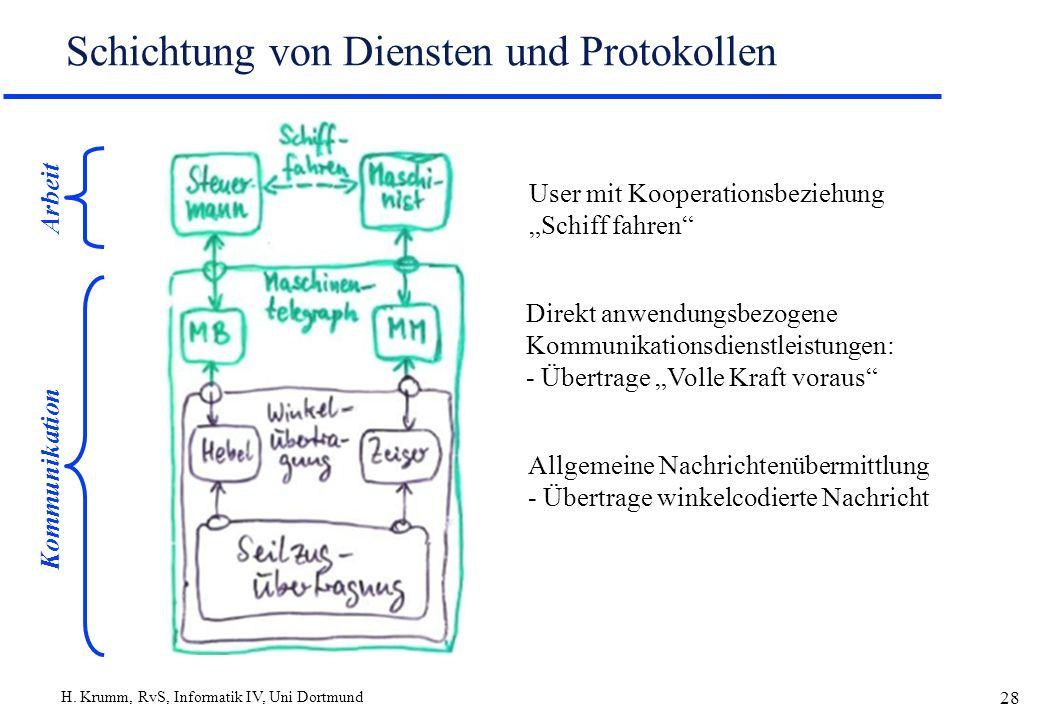 H. Krumm, RvS, Informatik IV, Uni Dortmund 28 Schichtung von Diensten und Protokollen User mit Kooperationsbeziehung Schiff fahren Direkt anwendungsbe