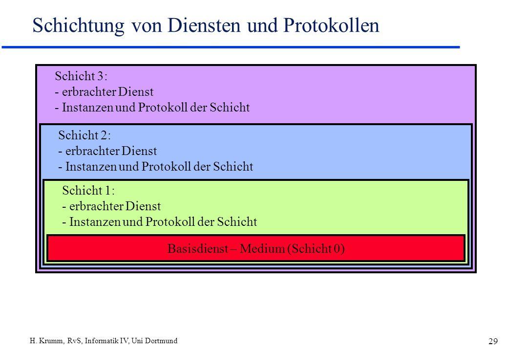 H. Krumm, RvS, Informatik IV, Uni Dortmund 29 Schicht 3: - erbrachter Dienst - Instanzen und Protokoll der Schicht Schicht 2: - erbrachter Dienst - In
