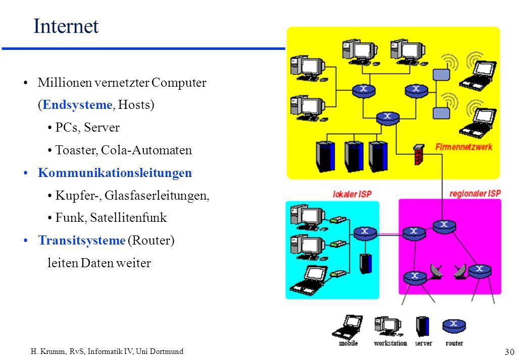 H. Krumm, RvS, Informatik IV, Uni Dortmund 30 Internet Millionen vernetzter Computer (Endsysteme, Hosts) PCs, Server Toaster, Cola-Automaten Kommunika