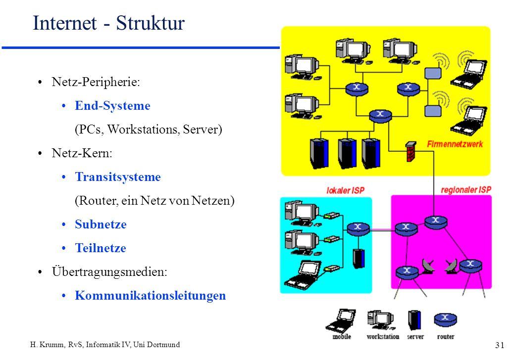 H. Krumm, RvS, Informatik IV, Uni Dortmund 31 Internet - Struktur Netz-Peripherie: End-Systeme (PCs, Workstations, Server) Netz-Kern: Transitsysteme (