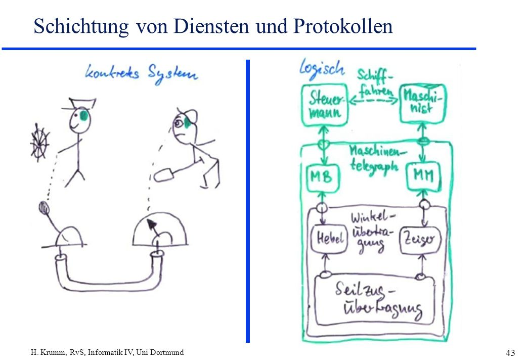 H. Krumm, RvS, Informatik IV, Uni Dortmund 43 Schichtung von Diensten und Protokollen