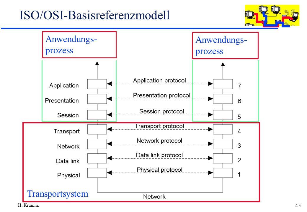 H. Krumm, RvS, Informatik IV, Uni Dortmund 45 ISO/OSI-Basisreferenzmodell 2-1 Transportsystem Anwendungs- prozess