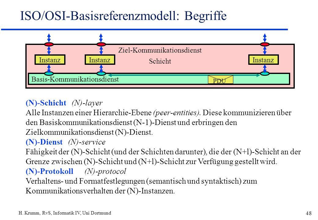 H. Krumm, RvS, Informatik IV, Uni Dortmund 48 ISO/OSI-Basisreferenzmodell: Begriffe Ziel-Kommunikationsdienst Schicht Basis-Kommunikationsdienst Insta