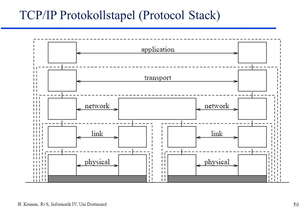 H. Krumm, RvS, Informatik IV, Uni Dortmund 50 TCP/IP Protokollstapel (Protocol Stack)