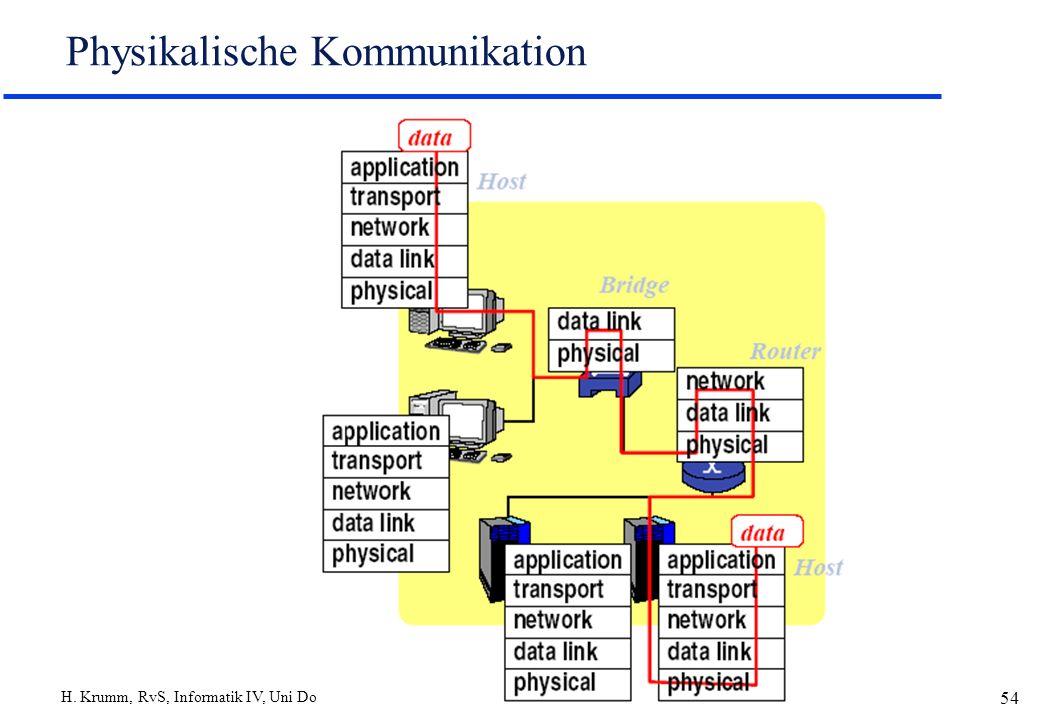H. Krumm, RvS, Informatik IV, Uni Dortmund 54 Physikalische Kommunikation