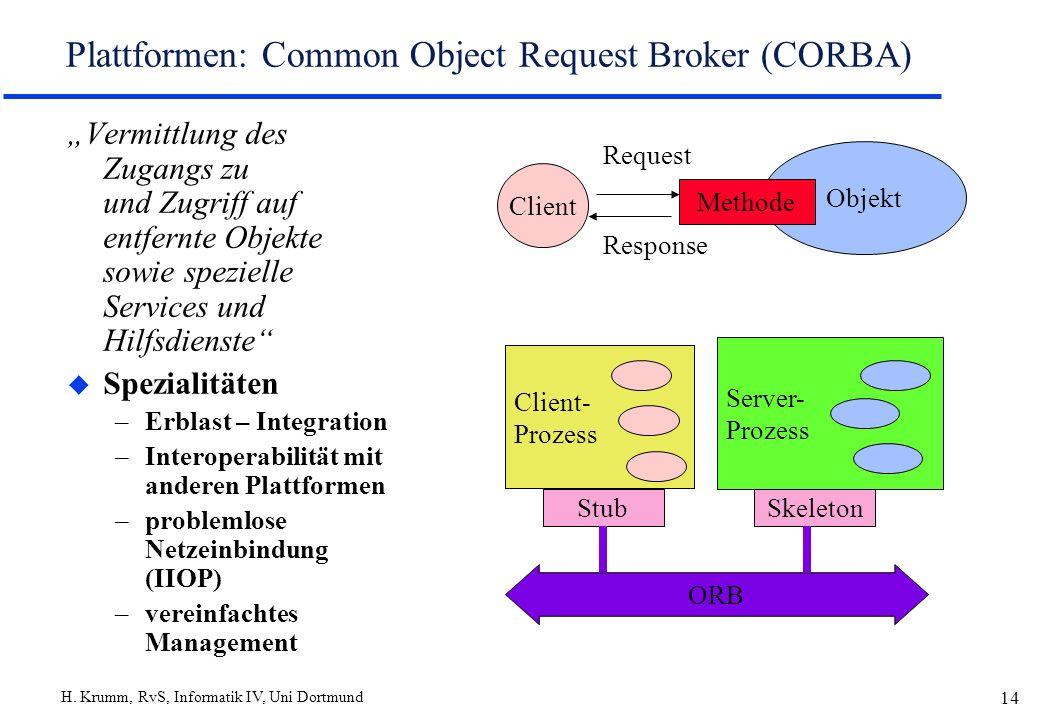 H. Krumm, RvS, Informatik IV, Uni Dortmund 14 Plattformen: Common Object Request Broker (CORBA) Vermittlung des Zugangs zu und Zugriff auf entfernte O