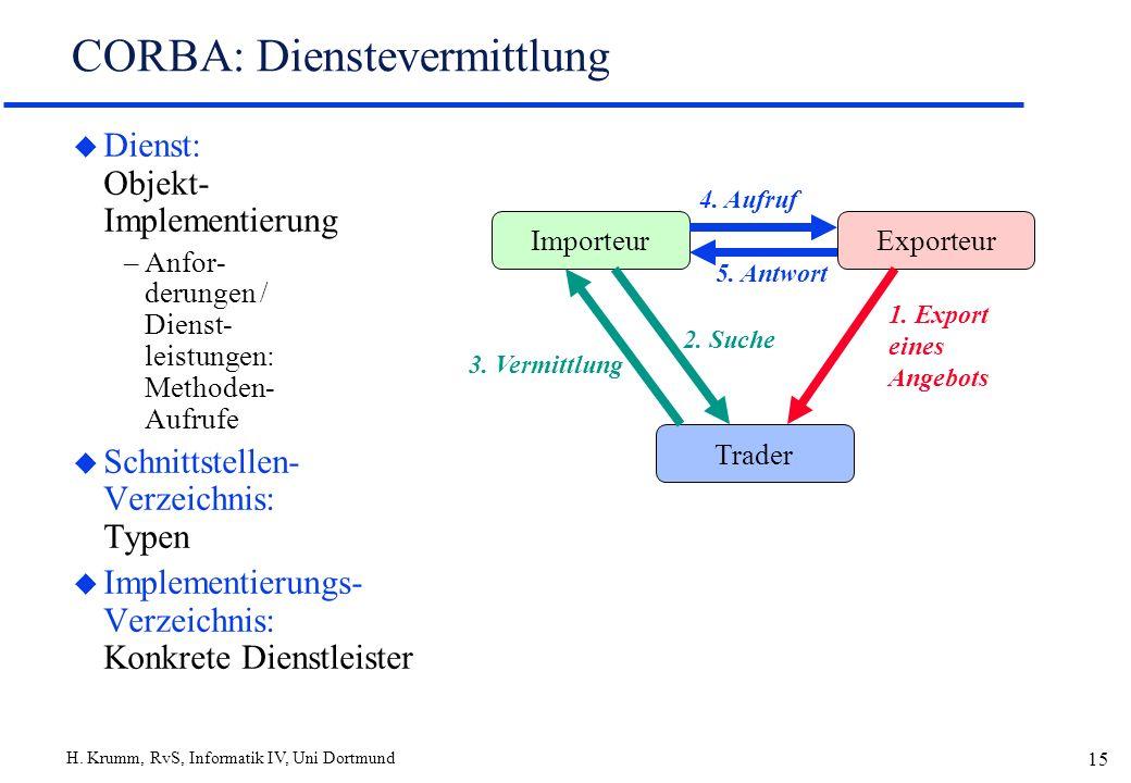 H. Krumm, RvS, Informatik IV, Uni Dortmund 15 CORBA: Dienstevermittlung u Dienst: Objekt- Implementierung –Anfor- derungen / Dienst- leistungen: Metho