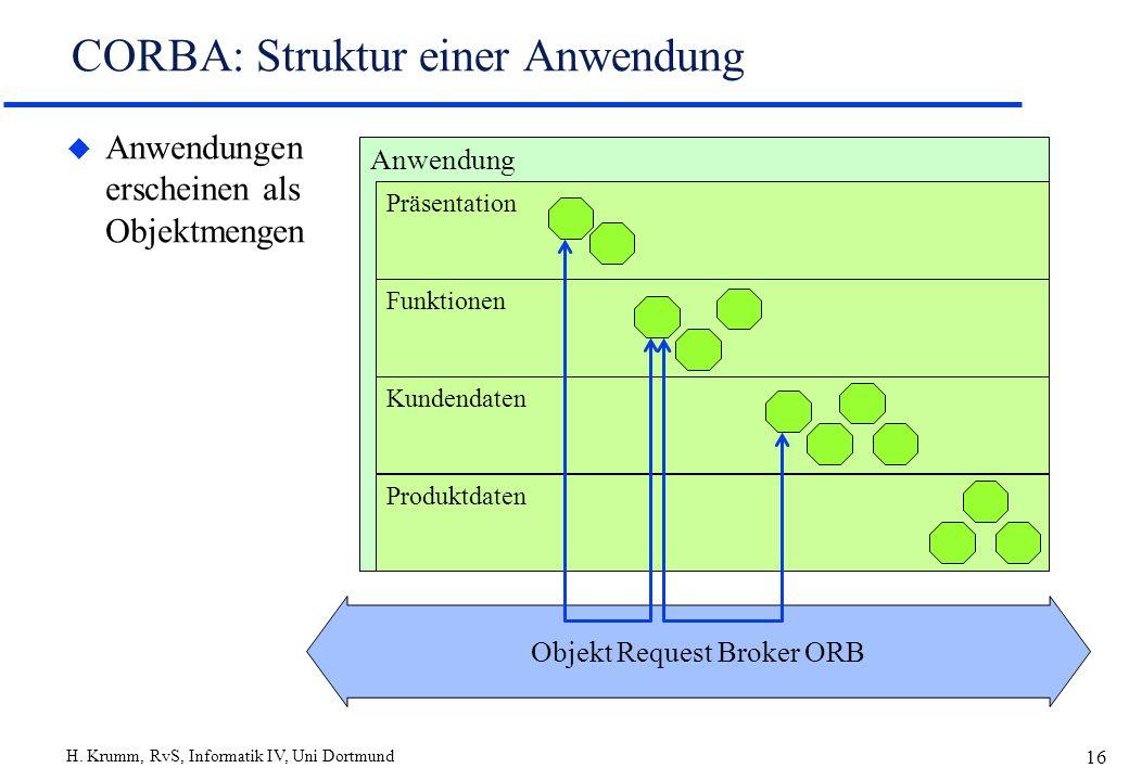 H. Krumm, RvS, Informatik IV, Uni Dortmund 16 CORBA: Struktur einer Anwendung u Anwendungen erscheinen als Objektmengen Objekt Request Broker ORB Anwe