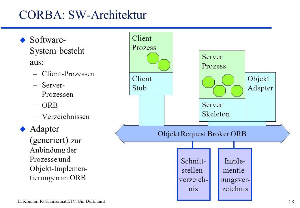 H. Krumm, RvS, Informatik IV, Uni Dortmund 18 Server Prozess CORBA: SW-Architektur u Software- System besteht aus: –Client-Prozessen –Server- Prozesse