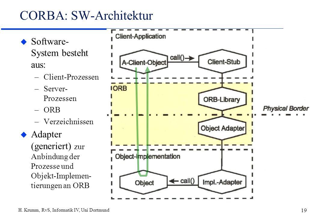H. Krumm, RvS, Informatik IV, Uni Dortmund 19 CORBA: SW-Architektur u Software- System besteht aus: –Client-Prozessen –Server- Prozessen –ORB –Verzeic