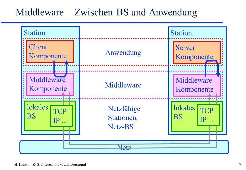 H. Krumm, RvS, Informatik IV, Uni Dortmund 2 Middleware – Zwischen BS und Anwendung Netz Station lokales BS Station lokales BS Middleware Komponente M