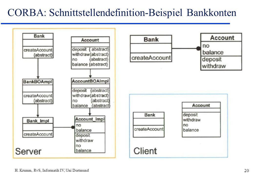 H. Krumm, RvS, Informatik IV, Uni Dortmund 20 CORBA: Schnittstellendefinition-Beispiel Bankkonten