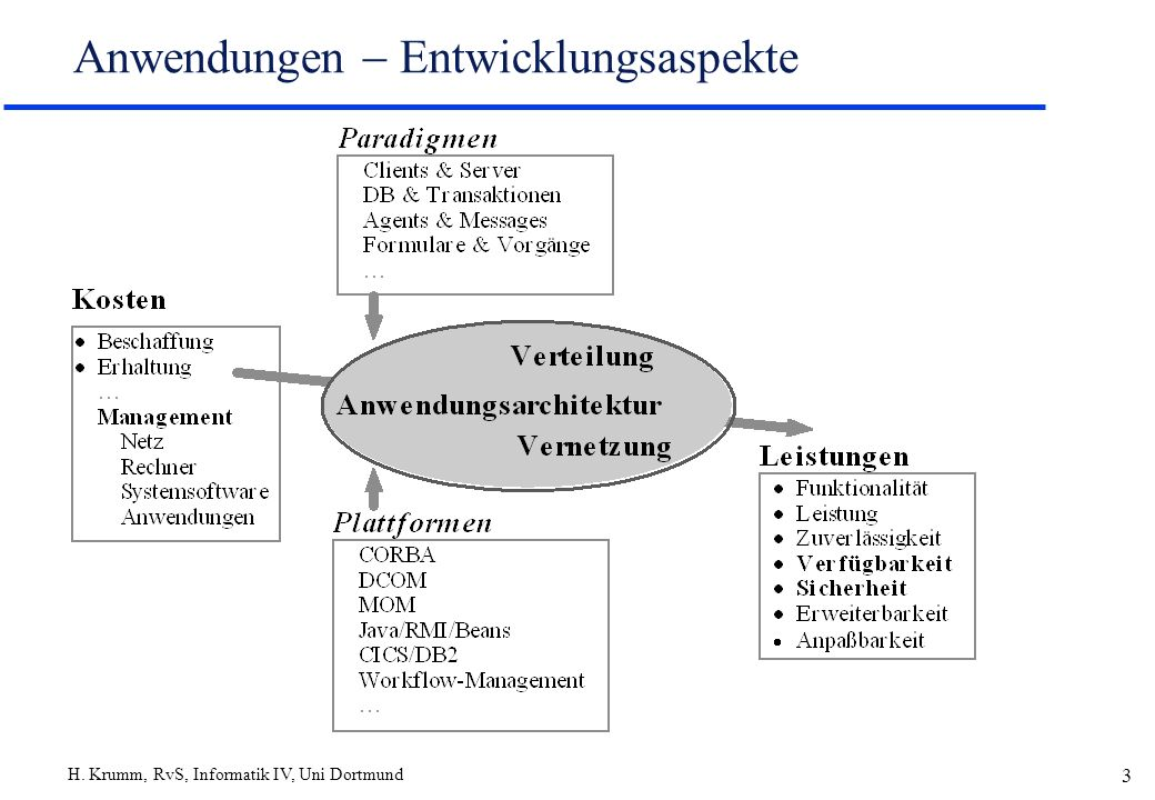 H. Krumm, RvS, Informatik IV, Uni Dortmund 3 Anwendungen Entwicklungsaspekte