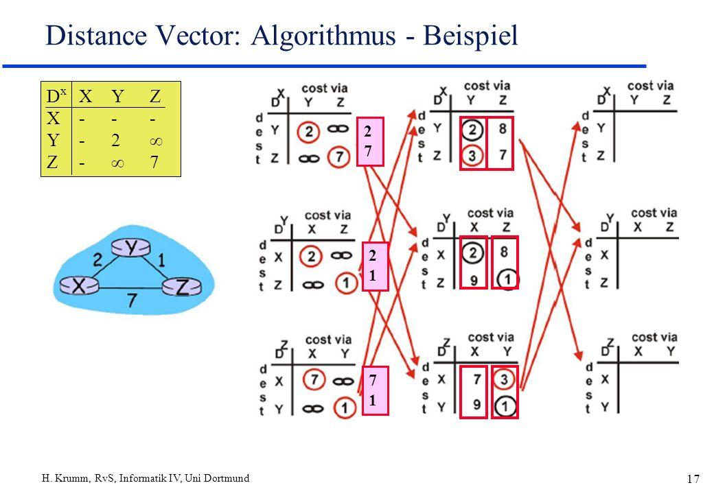 H. Krumm, RvS, Informatik IV, Uni Dortmund 17 Distance Vector: Algorithmus - Beispiel 2727 2121 7171 D x XYZ X--- Y-2 Z- 7