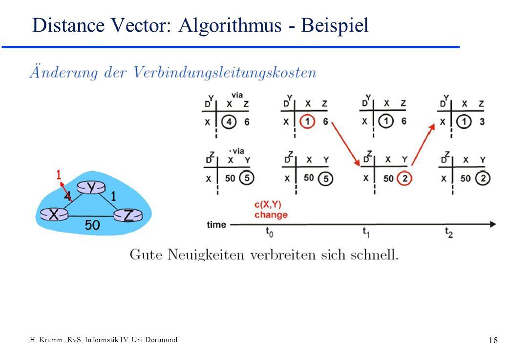 H. Krumm, RvS, Informatik IV, Uni Dortmund 18 Distance Vector: Algorithmus - Beispiel