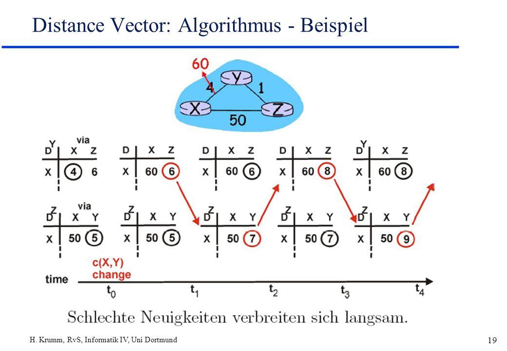 H. Krumm, RvS, Informatik IV, Uni Dortmund 19 Distance Vector: Algorithmus - Beispiel