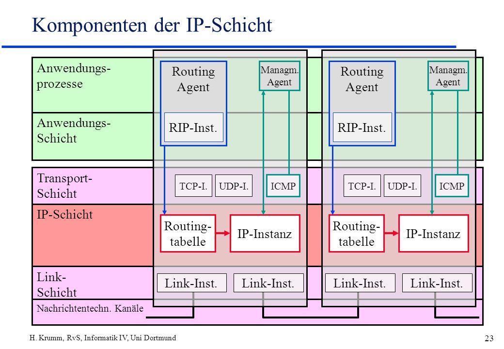 H. Krumm, RvS, Informatik IV, Uni Dortmund 23 Komponenten der IP-Schicht IP-Schicht Transport- Schicht Anwendungs- Schicht Anwendungs- prozesse Link-