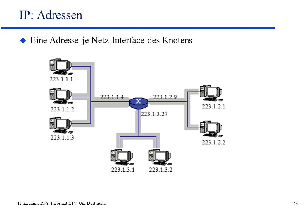 H. Krumm, RvS, Informatik IV, Uni Dortmund 25 IP: Adressen u Eine Adresse je Netz-Interface des Knotens