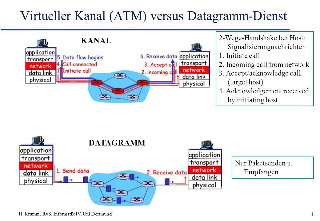 H. Krumm, RvS, Informatik IV, Uni Dortmund 4 Virtueller Kanal (ATM) versus Datagramm-Dienst 2-Wege-Handshake bei Host: Signalisierungnachrichten 1. In