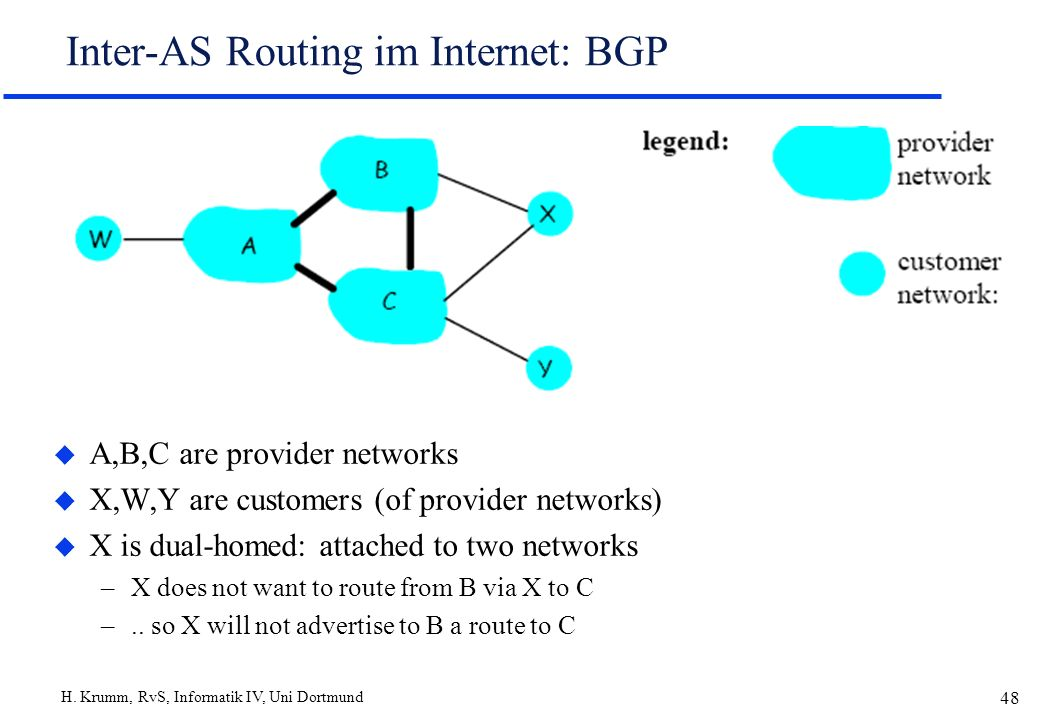 H. Krumm, RvS, Informatik IV, Uni Dortmund 48 Inter-AS Routing im Internet: BGP u A,B,C are provider networks u X,W,Y are customers (of provider netwo