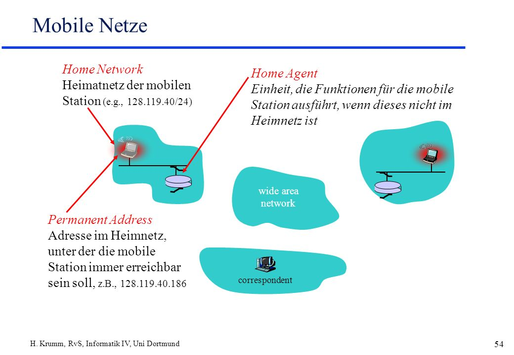 H. Krumm, RvS, Informatik IV, Uni Dortmund 54 Mobile Netze Home Network Heimatnetz der mobilen Station (e.g., 128.119.40/24) Permanent Address Adresse